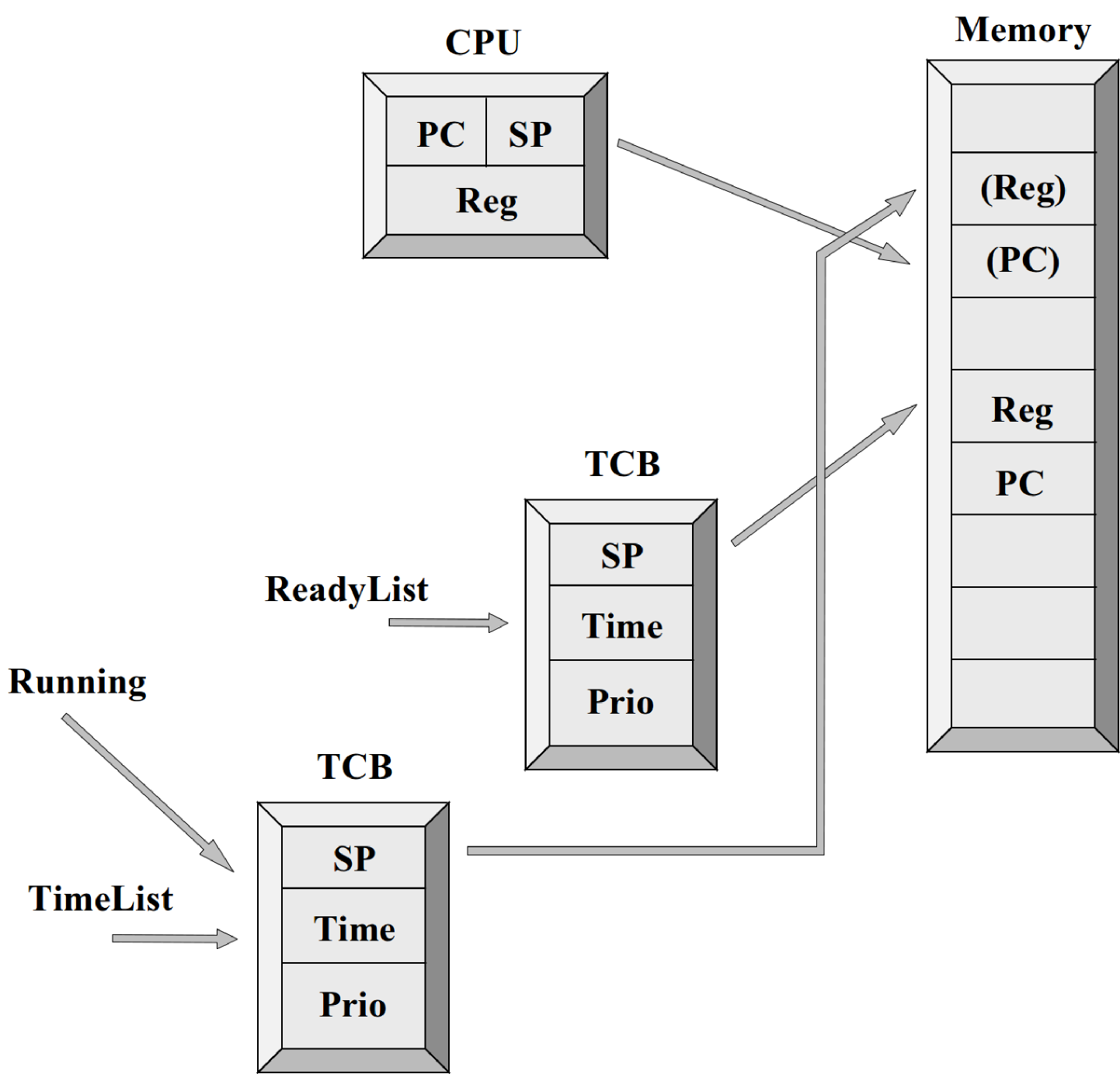 Institutionen fr systemteknik figure 2 two tasks where the task marked running is executing the task control block of the executing task has been moved from readylist to timelist ccuart Choice Image